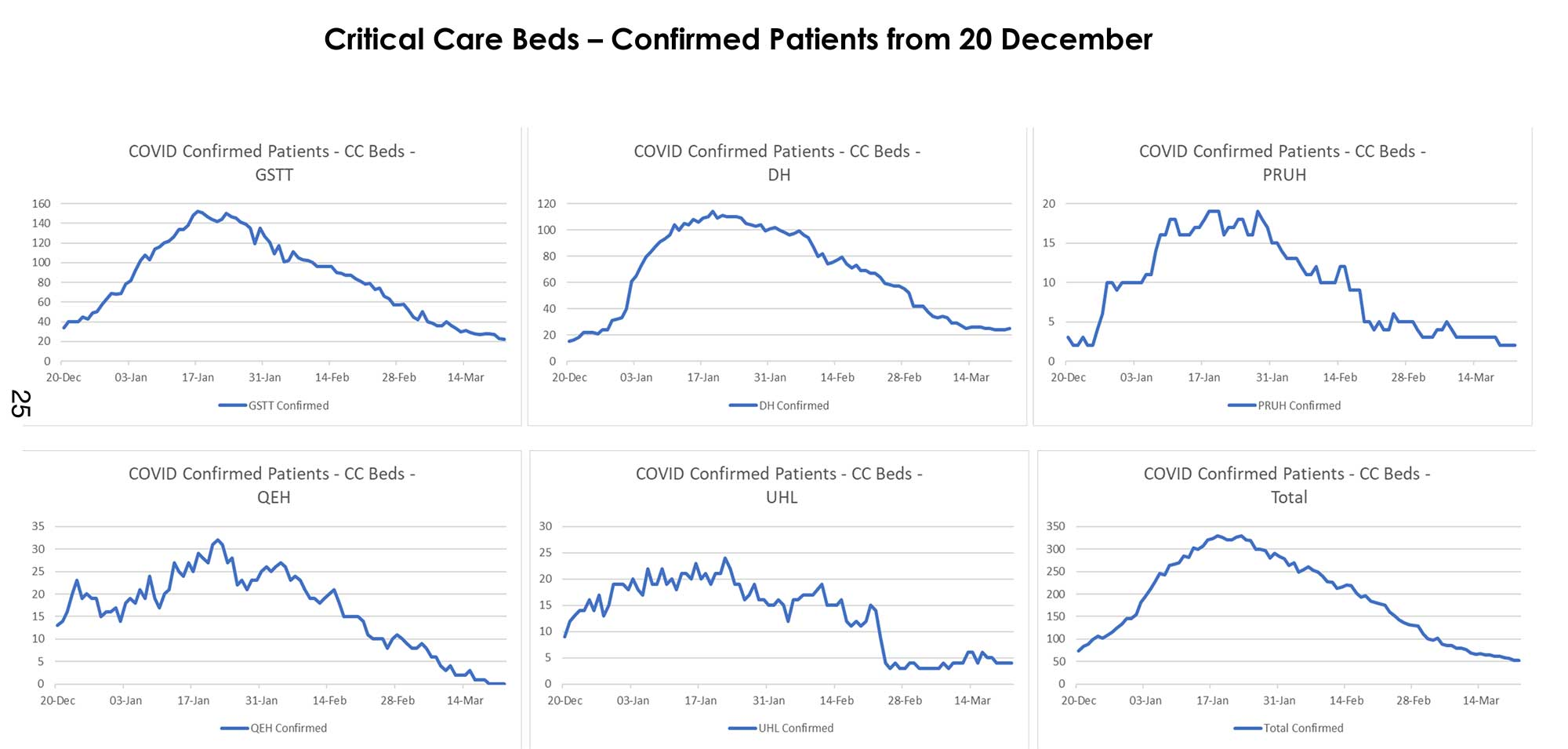 Critical care beds